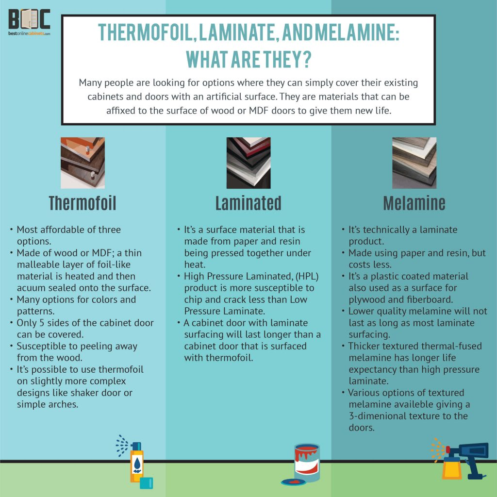 Infographic - Comparison of Thermofoil, Laminate and Melamine Cabinets