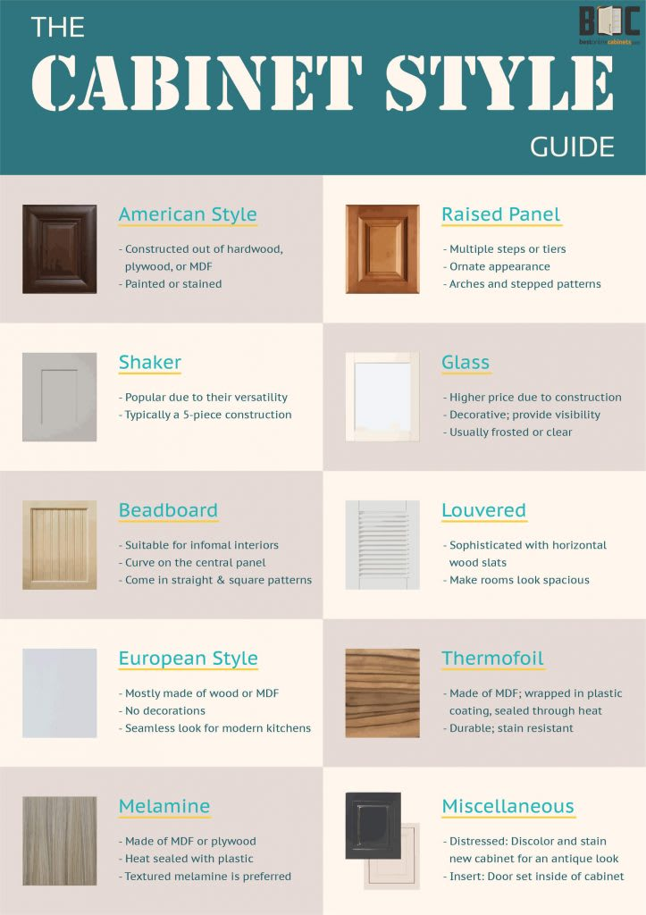 Infographic - Cabinet Style Guide