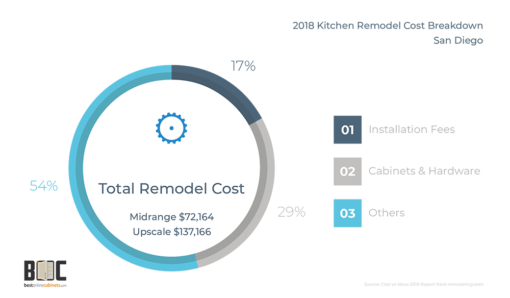 kitchen-remodel-cost-breakdown-2018-san-diego